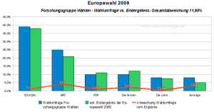 Europawahl 2009: Wahlumfrage Forschungsgruppe Wahlen vs. vorl. Endergebnis