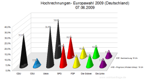 Hochrechungen / Prognosen Europawahl 2009