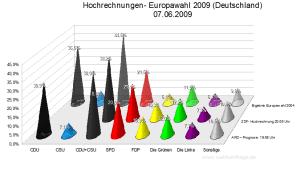 Hochrechnungen/Prognosen Europawahl 2009 (Stand: 21:40 Uhr)