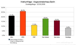 Wahlumfrage Landesparlament Berlin (Juni 2009)