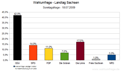 Wahlumfrage zur Landtagswahl 2009 in Sachsen (Juli 2009)