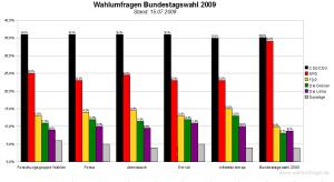 Vergleich der Wahlumfragen zur Bundestagswahl 2009 - Stand: 15. Juli 2009