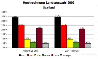 Hochrechnungen Landtagswahl Saarland 2009 (Stand: 19:40)