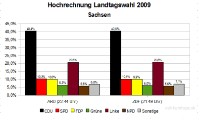 Hochrechnung Landtagswahl Sachsen 2009