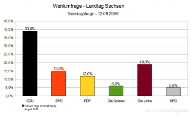 Wahlumfrage zur Landtagswahl 2009 in Sachsen (Stand: 12.08.09)