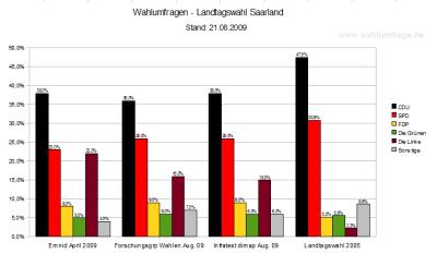 Wahlumfragen im Vergleich zur saarländischen Landtagswahl 2009 (Aug. 2009)