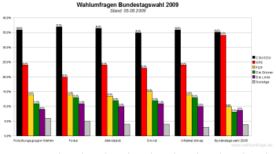Die SPD ist lauf neuer Forsa-Umfrage auf dem tiefsten Stand seit Jahren. Im Vergleich zur Vorwoche verlor die SPD bei Forsa ganze 3 Prozentpunkte!