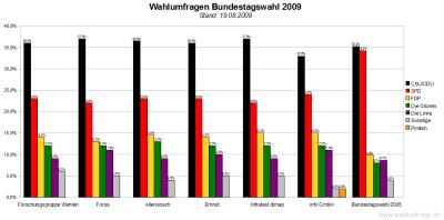 Wahlumfragen zur Bundestagswahl 2009 im Vergleich (Stand: 19.08.09)