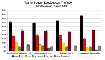 Aktuelle Umfragen zur Landtagswahl in Thüringen im Vergleich (Stand: 24.08.2009)
