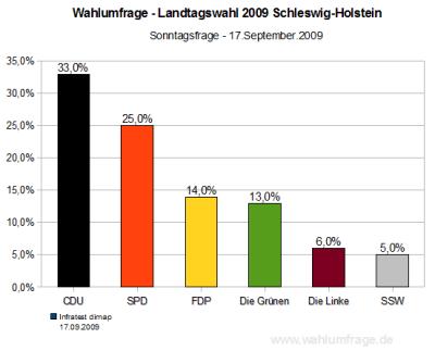 Aktuelle Wahlumfrage zur Landtagswahl Schleswig-Holstein 2009 - Stand 17.09.09