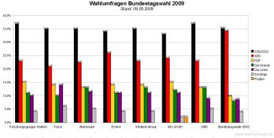 7 Wahlumfragen / Sonntagsfragen zur Bundestagswahl 2009 im Vergleich (Stand: 09.09.2009)