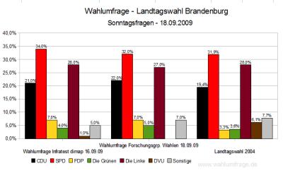 Wahlumfragen zur Landtagswahl Brandenburg 2009 im Vergleich (Stand: 18.09.09)