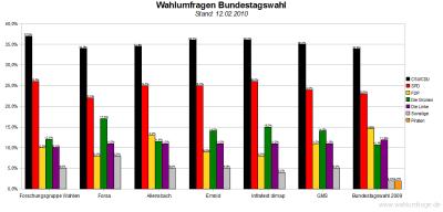 6 Wahlumfragen - Bundestagswahl  im Vergleich - Stand: 12.02.2010