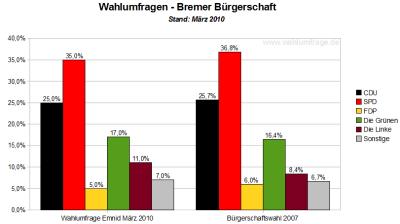 Wahlumfrage im Vergleich zu den Wahlergebnissen von 2007 für die Bremer Bürgerschaft