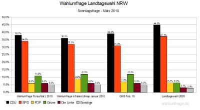 3 Wahlumfragen für Nordrhein-Westfalen (NRW) im Vergleich (Stand: März 2010)