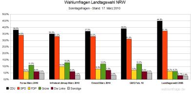 4 aktuelle Wahlumfragen zur Landtagswahl in Nordrhein-Westfalen (NRW) im Vergleich - Stand: 17. März 2010
