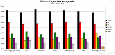 6 aktuelle Wahlumfragen zur Bundestagswahl im Vergleich (Stand: 17.03.10)