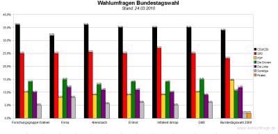 6 aktuelle Wahlumfragen zur Bundestagswahl im Vergleich (Stand: 24.03.10)