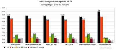 5 Wahlumfragen zur Landtagswahl in NRW 2010 im Vergleich - Stand: 15.April 2010