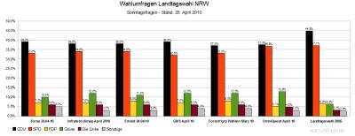 6 Wahlumfragen zur Landtagswahl in NRW am 09.Mai 2010 im Vergleich (Stand: 28.04.2010)
