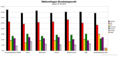 6 aktuelle Wahlumfragen / Sonntagsfragen zur Bundestagswahl im Vergleich - Stand: 07.04.2010