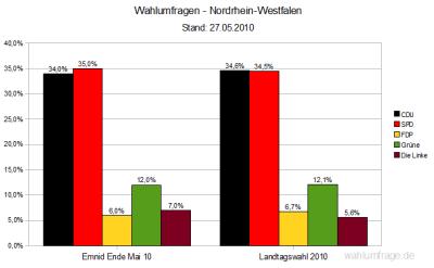 Wahlumfragen - NRW nach der Landtagswahl 2010 (Stand: 27.05.2010)