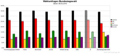 6 aktuelle Wahlumfragen zur Bundestagswahl im Vergleich (Stand: 06.05.2010)