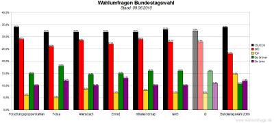 6 aktuelle Wahlumfragen zur Bundestagswahl im Vergleich (Stand: 09.06.2010)