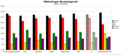6 aktuelle Wahlumfragen zur Bundestagswahl im Vergleich (Stand: 18.06.2010)