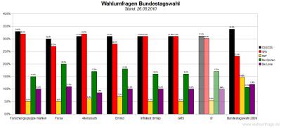 6 aktuelle Wahlumfragen zur Bundestagswahl im Vergleich (Stand: 26.08.2010)