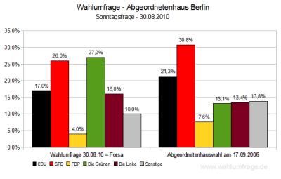 Aktuelle Wahlumfrage für die Landeswahlen in Berlin im Vergleich zu den letzten Abgeordnetenhauswahlen 2006 - Stand: 30.08.2010