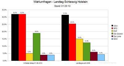 Aktuelle Wahlumfrage im Vergleich zum Wahlergebnis der Landtagswahl 2009 in Schleswig-Holstein (Stand: 01.09.2010)