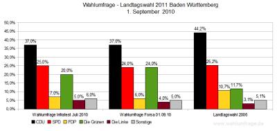 Wahlumfragen/Sonntagsfragen zur Landtagswahl 2011 in Baden-Württemberg  (Stand: 01.09.2010)