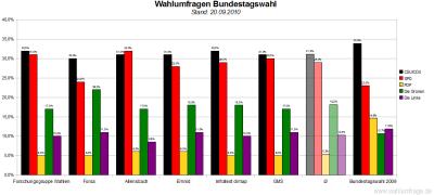 6 aktuelle Wahlumfragen zur Bundestagswahl im Vergleich (Stand: 20.09.2010)
