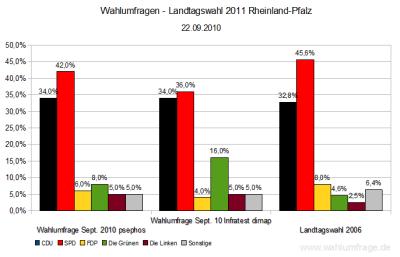 Aktuelle Wahlumfragen zur Landtagswahl 2011 in Rheinland-Pfalz im Vergleich zum Wahlergebnis der Landtagswahl 2006 - Stand: 23.September 2010