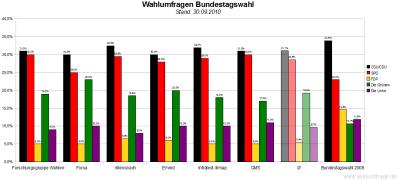 6 aktuelle Wahlumfragen zur Bundestagswahl im Vergleich (Stand: 30.09.2010)