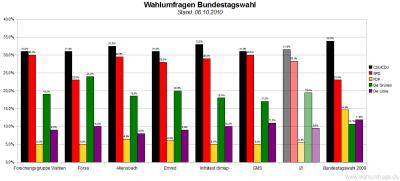 6 aktuelle Wahlumfragen zur Bundestagswahl im Vergleich (Stand: 06.10.2010)