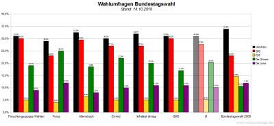 6 aktuelle Wahlumfragen/Sonntagsfragen zur Bundestagswahl im Vergleich (Stand: 14.10.2010)