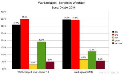 Aktuelle Wahlumfragen/Sonntagsfrage im Vergleich zum Ergebnis der Landtagswahl in Nordrhein-Westfalen 2010 (Stand: Oktober 2010)