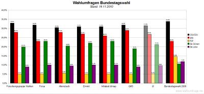 6 aktuelle Wahlumfragen/Sonntagsfragen zur Wahl des Deutschen Bundestags im Vergleich (Stand: 14.11.2010)