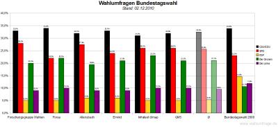 6 aktuelle Wahlumfragen/Sonntagsfragen zur Wahl des Deutschen Bundestags im Vergleich (Stand: 02.12.2010)