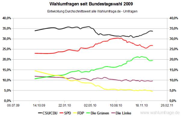 Entwicklung der Wahlumfragewerte (im Durchschnitt) seit der Bundestagswahl 2009 - Stand: 01.01.11