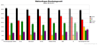 6 aktuelle Wahlumfragen/Sonntagsfragen zur Wahl des Deutschen Bundestags im Vergleich (Stand: 06.02.2011)