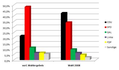 Vorläufiges amtliches Wahlergebnis der Bürgerschaftswahl 2011 in Hamburg
