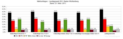 Aktuelle Wahlumfragen im Vergleich zum Wahlergebnis der Landtagswahl in Baden-Württemberg 2006 - Stand: 21.03.11