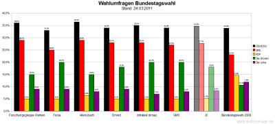 6 aktuelle Wahlumfragen/Sonntagsfragen zur Wahl des Deutschen Bundestags im Vergleich (Stand: 24.03.2011)