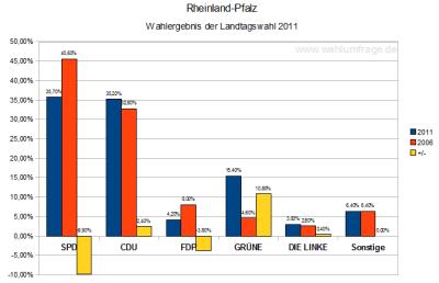 Vorläufige Wahlergebnisse (Stand: 31.03.11) der Landtagswahl 2011 in Rheinland-Pfalz im Vergleich zur vorherigen Landtagswahl