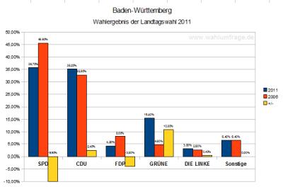 Vorläufige Wahlergebnisse (Stand: 31.03.11) der Landtagswahl 2011 in Baden-Württemberg im Vergleich zur vorherigen Landtagswahl