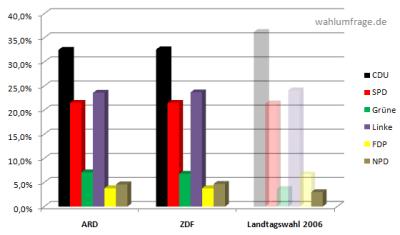Hochrechnungen der Landtagswahl 2011 in Sachsen-Anhalt. Stand: 23:30 Uhr