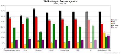 6 aktuelle Wahlumfragen/Sonntagsfragen zur Wahl des Deutschen Bundestags im Vergleich (Stand: 06.04.2011)